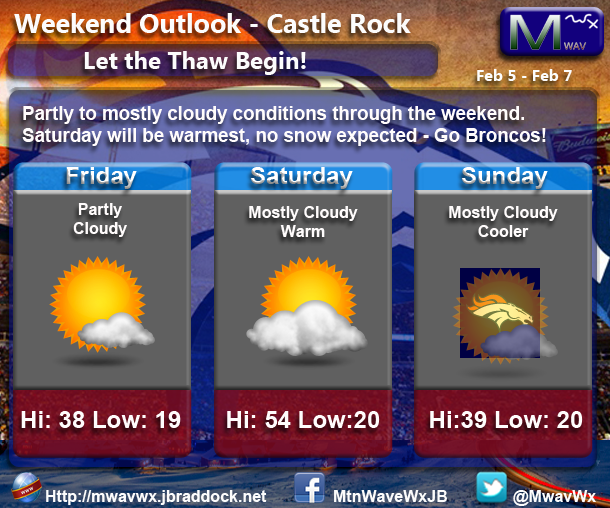 Castle Rock Weather Weekend Outlook Feb 5-7
