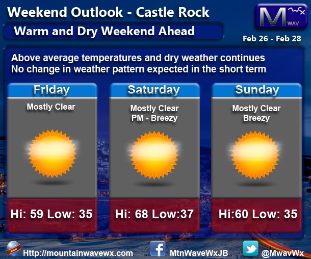 Castle Rock Weekend Weather Outlook for Feb 26-28