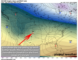 Euro model low positioning Tuesday night