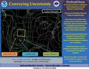 NWS post about uncertainty in forecasting