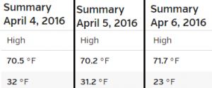 Castle Rock recorded temperatures April 4-6, 2016