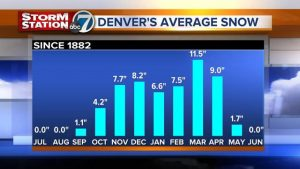 Credit Channel 7 News Denver