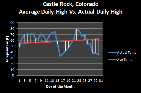 A Look Back at April 2016 (Castle Rock Climate Summary)