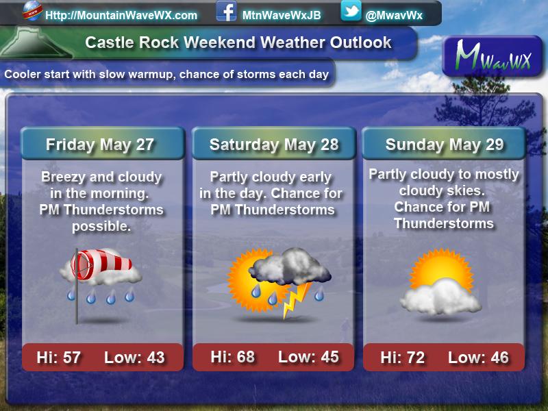 Castle Rock/ Colorado Weekend Weather Outlook May 27-29