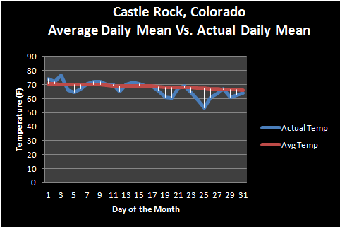 August 2016 Ends Up Cooler and Drier Than Average for Castle Rock