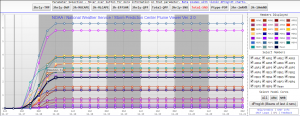 SREF ensembles show a mean of 2.32 inches by 11PM Thursday.
