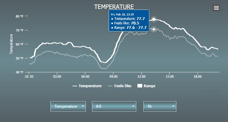 Temperature Records Fall for Castle Rock, Colorado Front Range