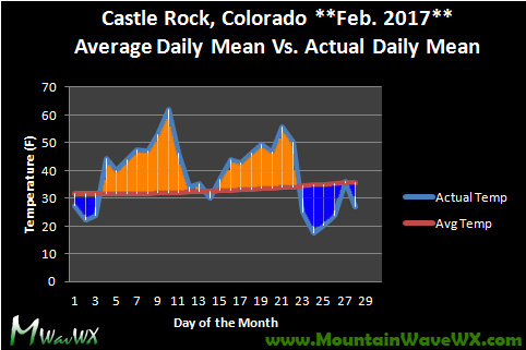 February 2017 Castle Rock Weather Recap