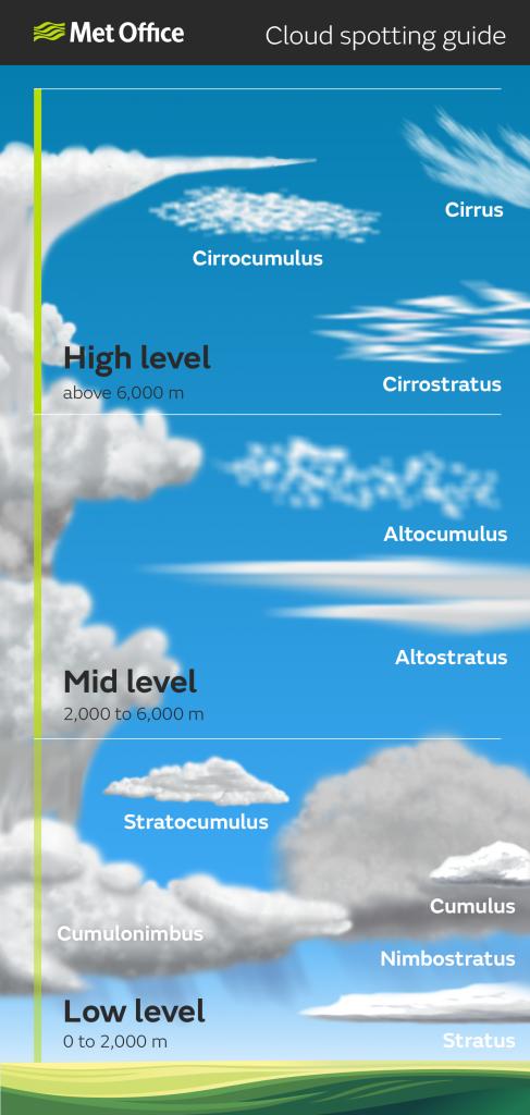 Castle Rock Weather Cloud Spotting Guide