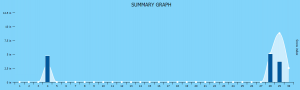 Castle Rock Climate Summary, Snow Tracker, April 2017
