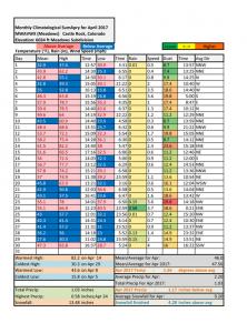 Castle Rock Weather Statistics, April 2017