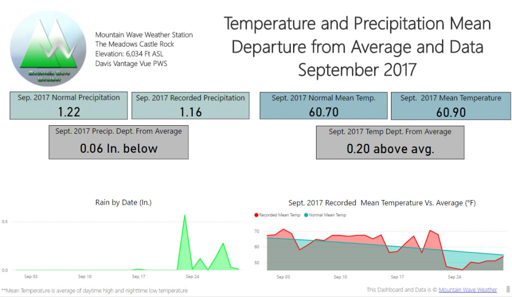 Castle Rock Weather | September 2017 Weather Recap | Castle Rock Weather Stats
