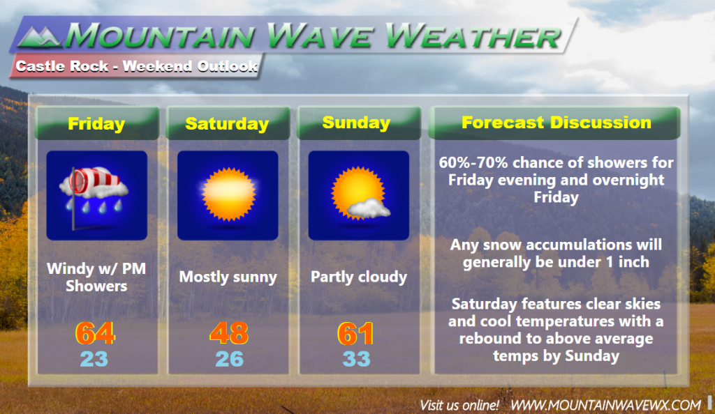 Castle Rock Weather Forecast | Castle Rock Co Weather | 80109 Weather | 80108 Weather | 80104 Weather