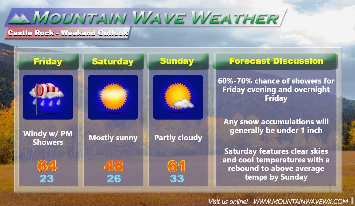 Castle Rock Weekend Weather Outlook
