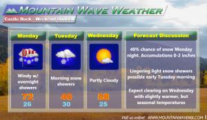 Castle Rock Weather Forecast   Castle Rock Co Weather   80109 Weather   80108 Weather   80104 Weather