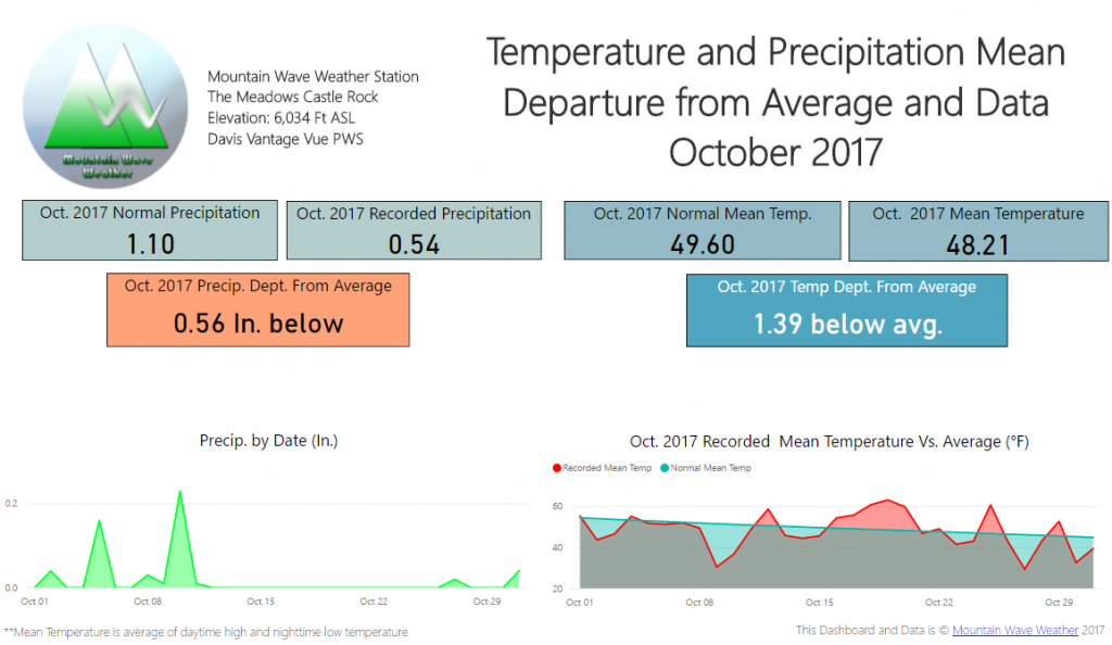 Castle Rock Weather   Castle Rock Co Weather   Climate Summary   October 2017 Temperatures   October 2017 snowfall   October 2017 Departure from Average