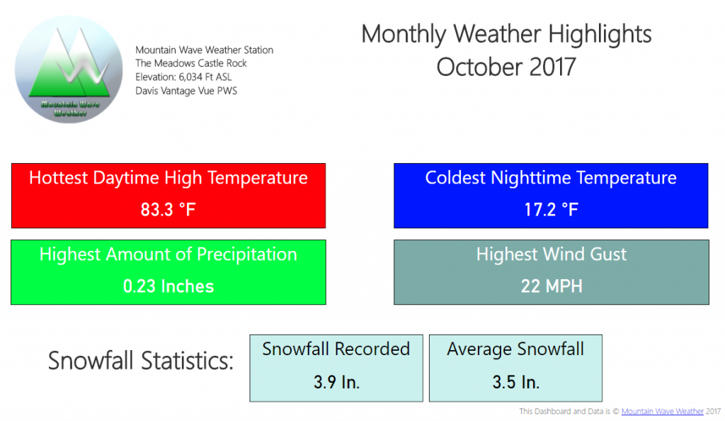 Castle Rock Weather   Castle Rock Co Weather   Climate Summary   October 2017 Temperatures   October 2017 snowfall   October 2017 Weather Highlights