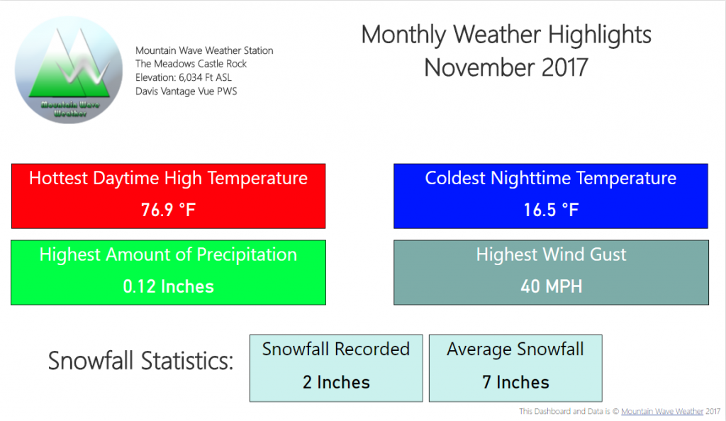 Castle Rock Weather | Castle Rock Co Weather | Climate Summary | November 2017 Temperatures | November 2017 snowfall | November 2017 Weather Highlights