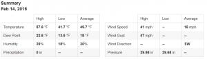 Castle Rock Co Weather | Weather Castle Rock CO | Castle Rock Weather | High Wind Gusts | Weather Summary