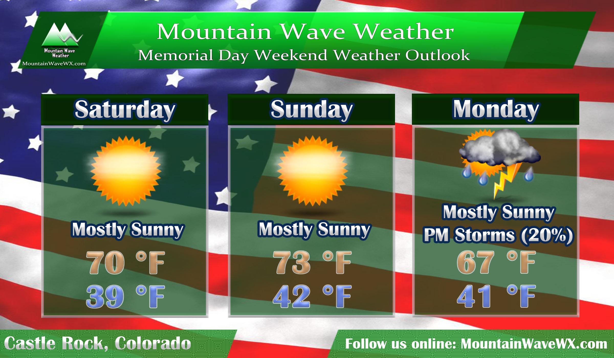 Memorial Day Weekend Weather Outlook – 2019