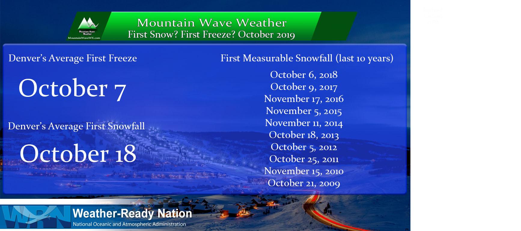 First Snow, First Freeze Next Week? – 10/5/2019 Update