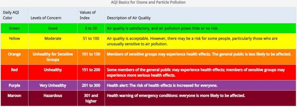 Air Quality Index basics